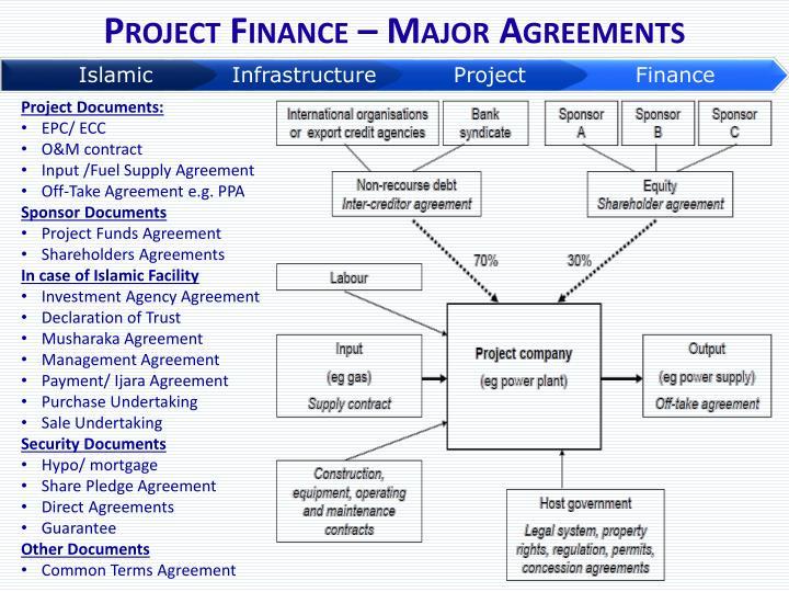 Project Finance – Major Agreements