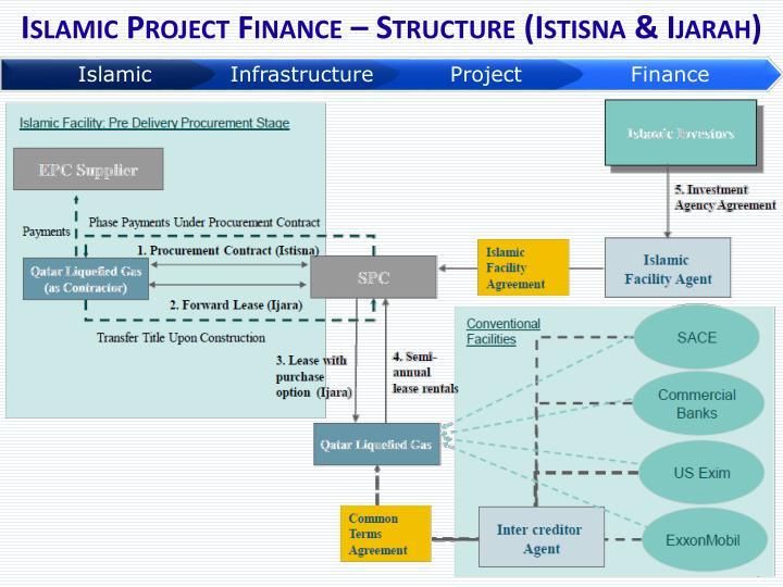 Islamic Project Finance – Structure (