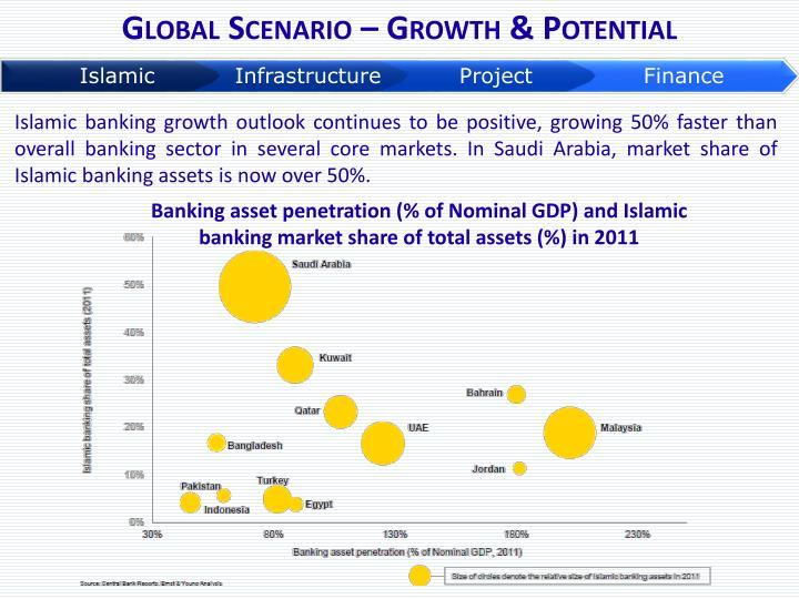 Global Scenario – Growth & Potential