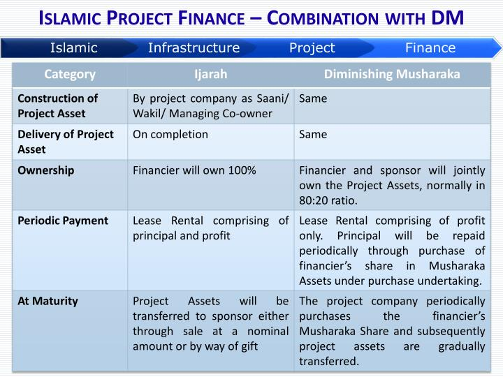 Islamic Project Finance – Combination with DM