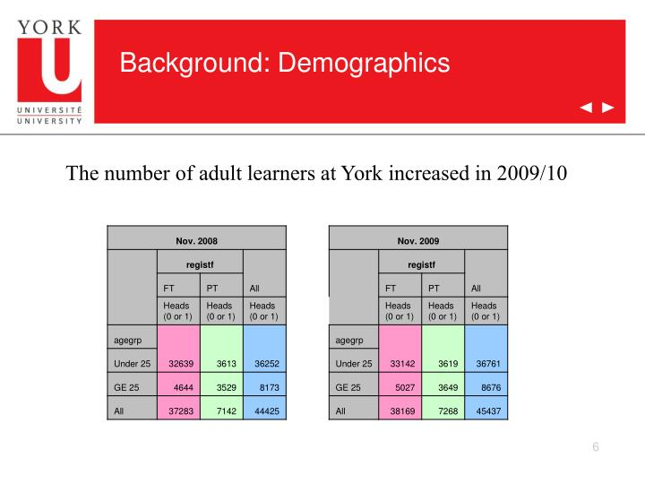 Background: Demographics