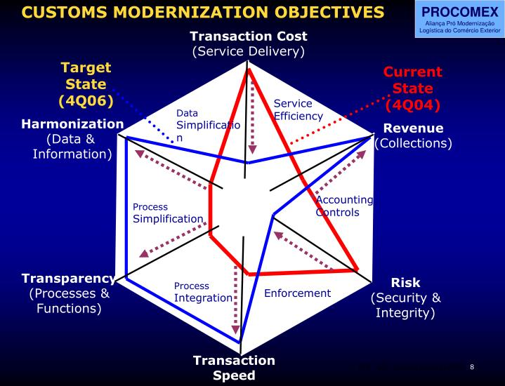 CUSTOMS MODERNIZATION OBJECTIVES