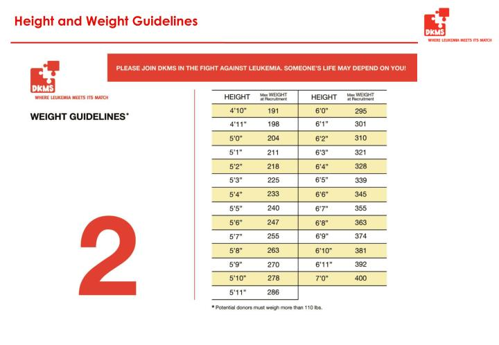 Height and Weight Guidelines