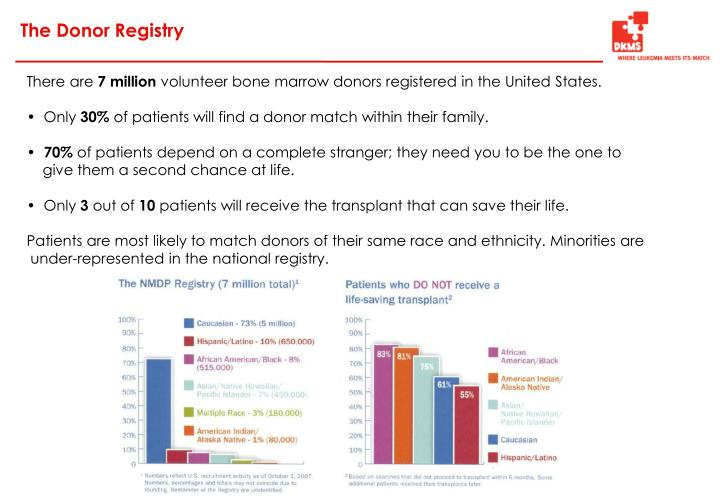 The Donor Registry