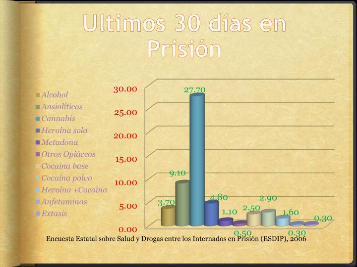 Ultimos 30 días en Prisión
