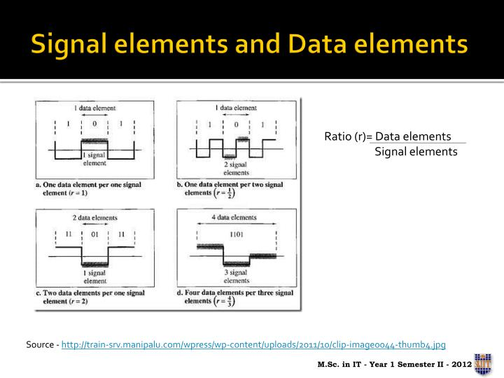 Signal elements and Data elements
