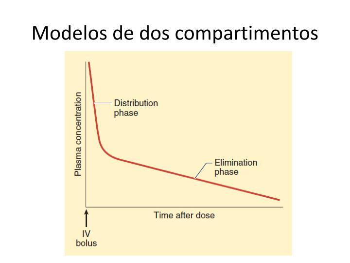 Modelos de dos compartimentos