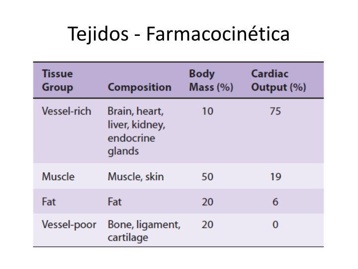 Tejidos - Farmacocinética