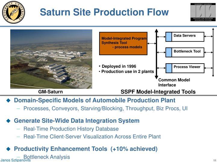 Saturn Site Production Flow