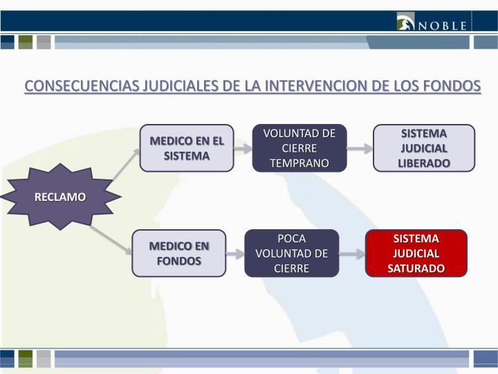 CONSECUENCIAS JUDICIALES DE LA INTERVENCION DE LOS FONDOS