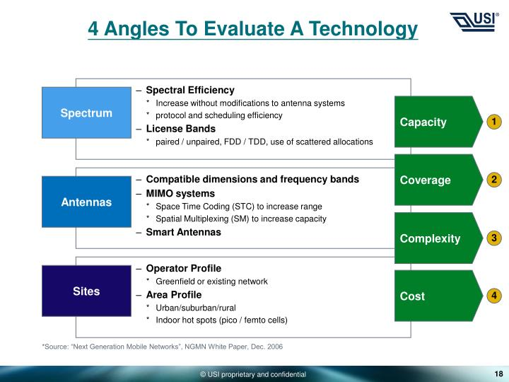 4 Angles To Evaluate A Technology