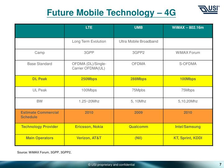 Future Mobile Technology – 4G
