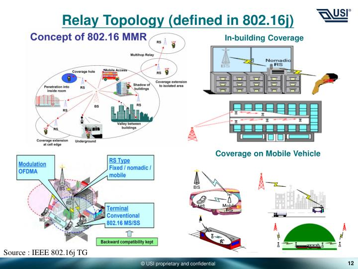 Relay Topology (defined in 802.16j)