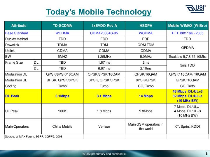 Today's Mobile Technology
