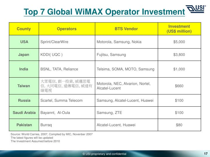 Top 7 Global WiMAX Operator Investment