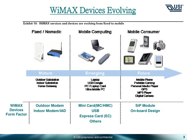 WiMAX Devices Evolving