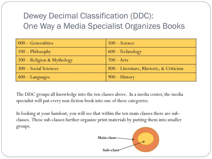 Dewey Decimal Classification (DDC):