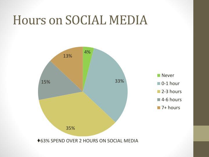 Hours on SOCIAL MEDIA