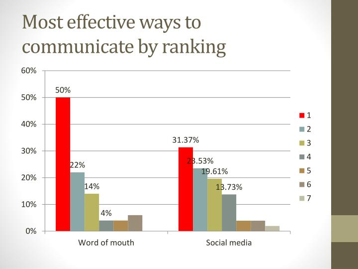 Most effective ways to communicate by ranking