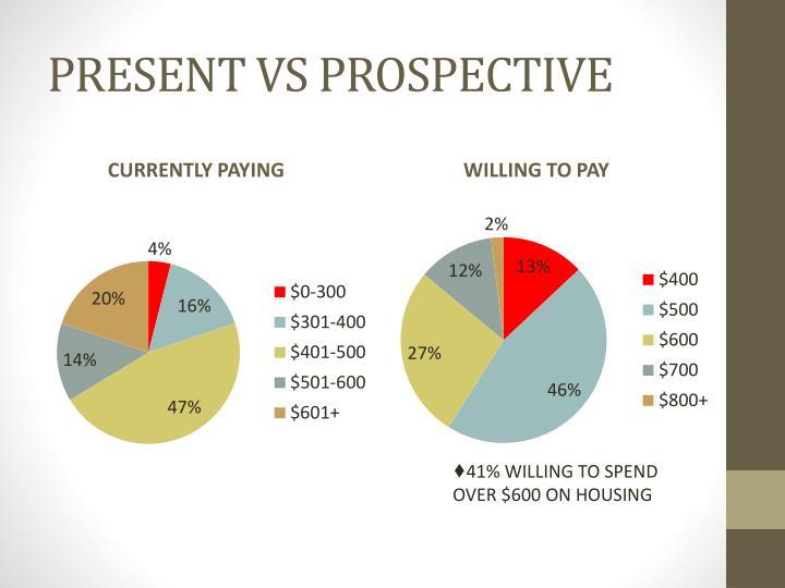 PRESENT VS PROSPECTIVE