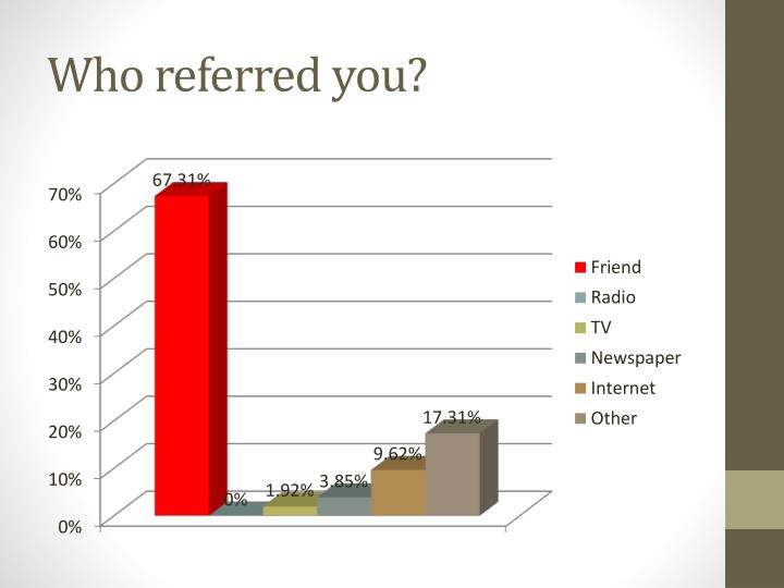 Who referred you?