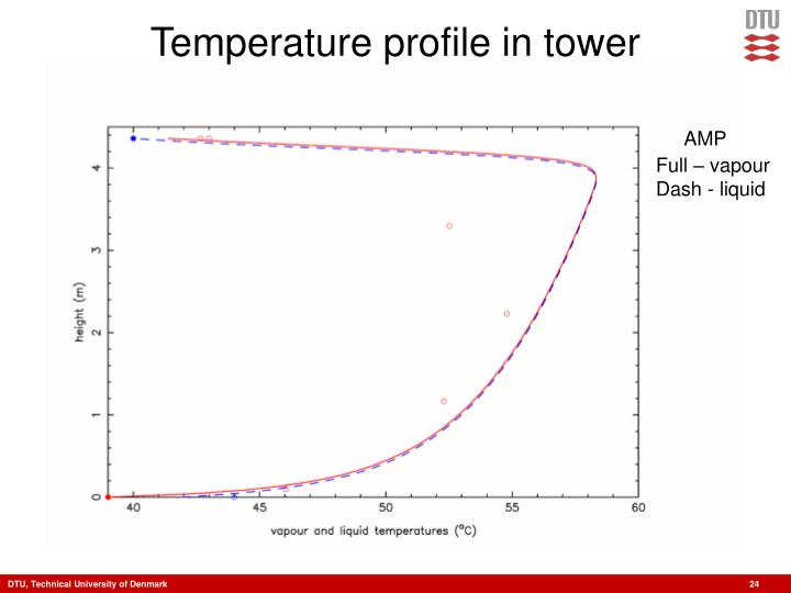 Temperature profile in tower