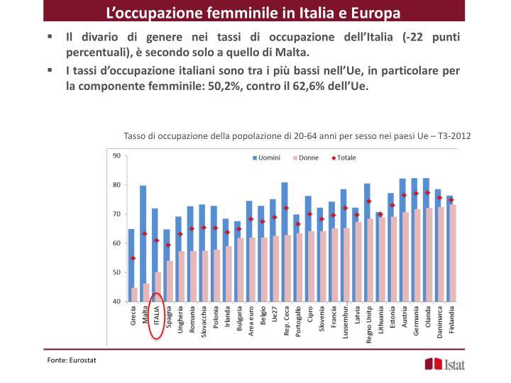 L'occupazione femminile in Italia e Europa