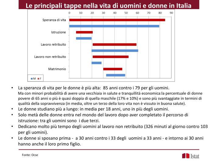 Le principali tappe nella vita di uomini e donne in Italia