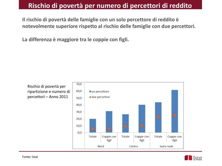 Rischio di povertà per numero di percettori di reddito