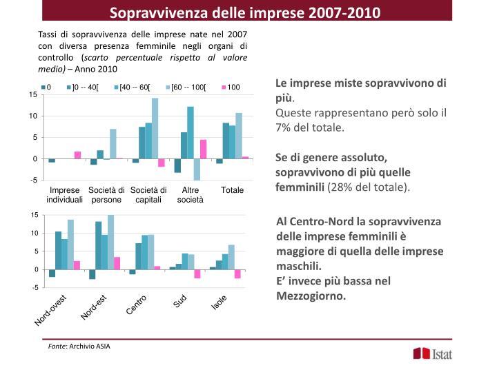 Sopravvivenza delle imprese 2007-2010