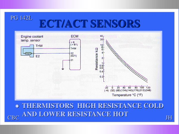 ECT/ACT SENSORS