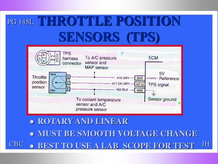 THROTTLE POSITION SENSORS  (TPS)