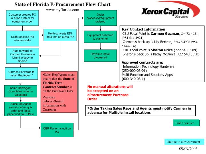 State of Florida E-Procurement Flow Chart