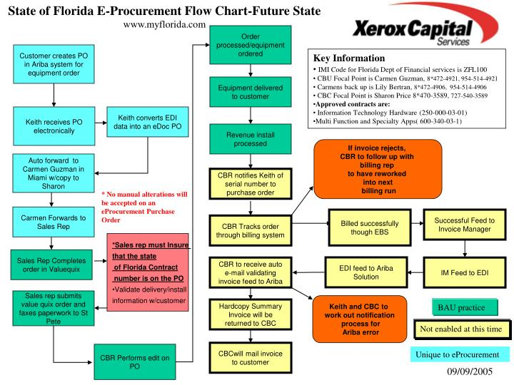 State of Florida E-Procurement Flow Chart-Future State