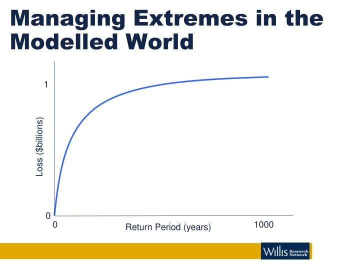 Managing extremes in the modelled world