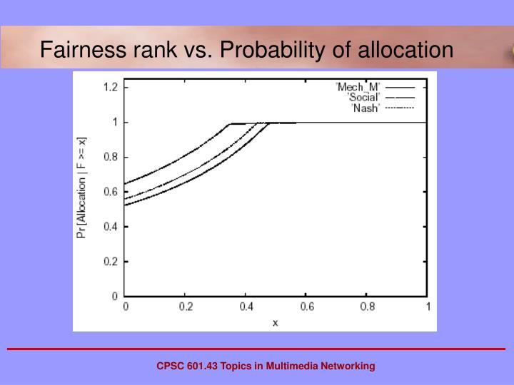 Fairness rank vs. Probability of allocation