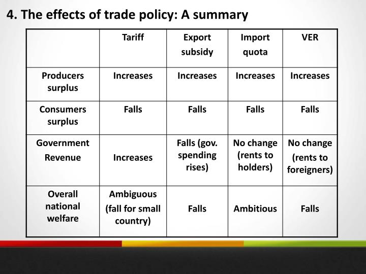 4. The effects of trade policy: A summary