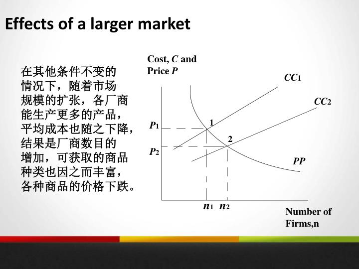 Effects of a larger market