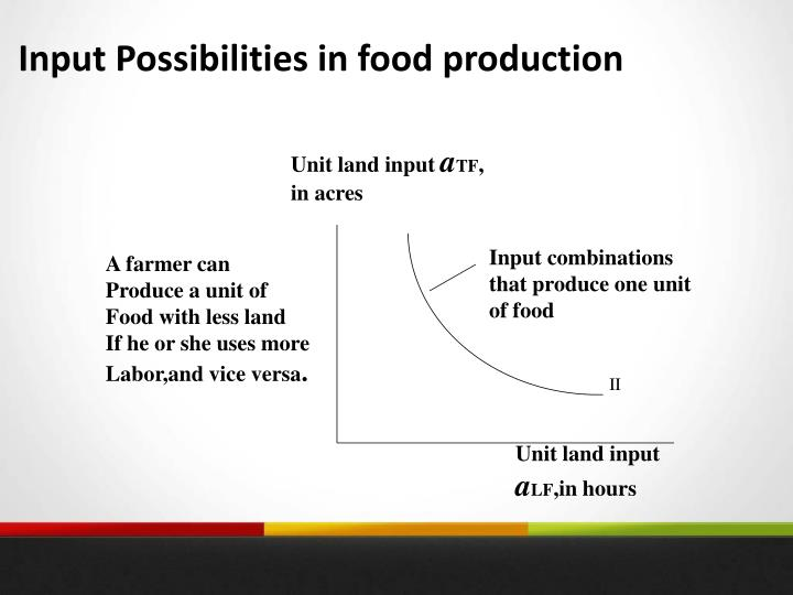 Input Possibilities in food production