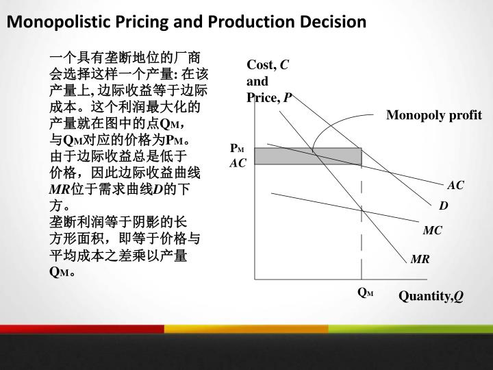 Monopolistic Pricing and Production Decision