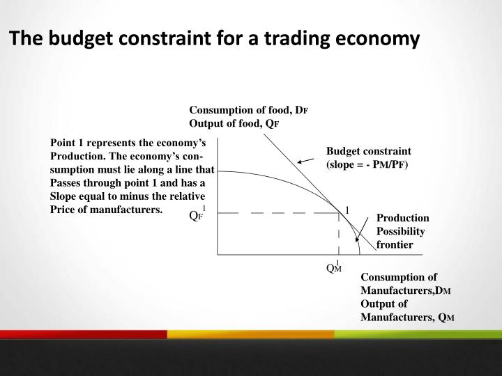 The budget constraint for a trading economy
