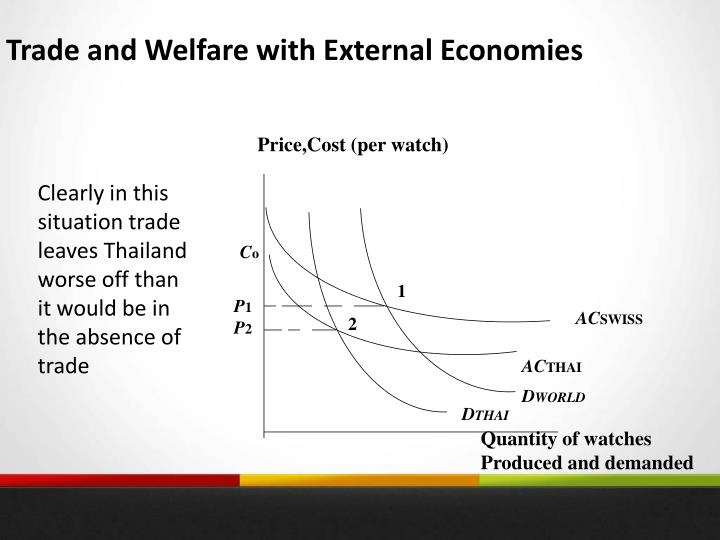 Trade and Welfare with External Economies