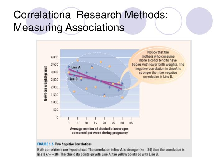 Correlational Research Methods: Measuring Associations