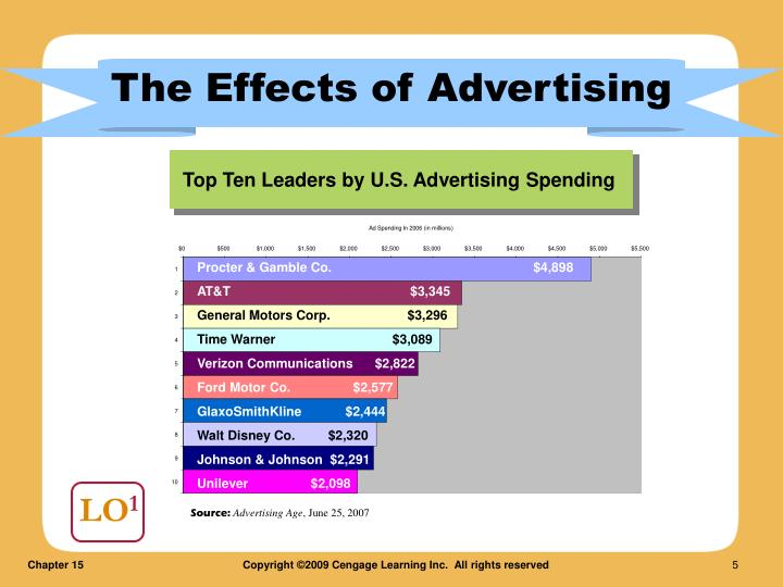 The Effects of Advertising