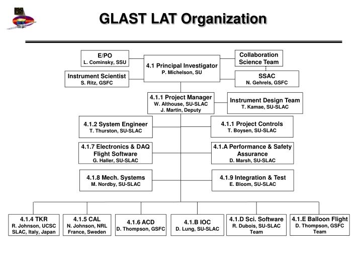 Glast lat organization
