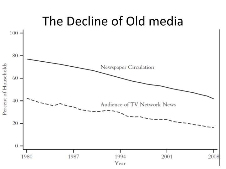 The Decline of Old media