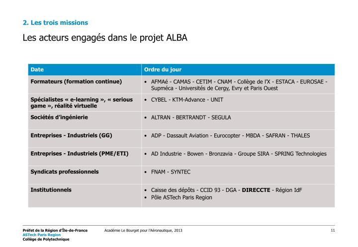 Les acteurs engagés dans le projet ALBA