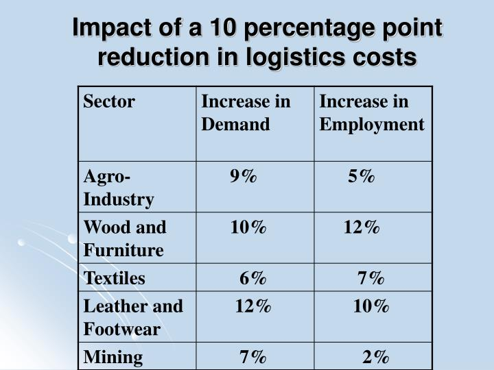 Impact of a 10 percentage point reduction in logistics costs