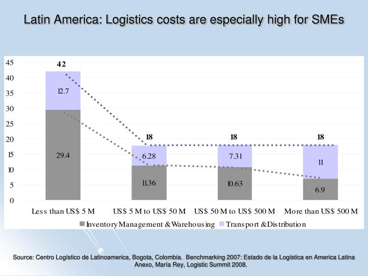 Latin America: Logistics costs are especially high for SMEs