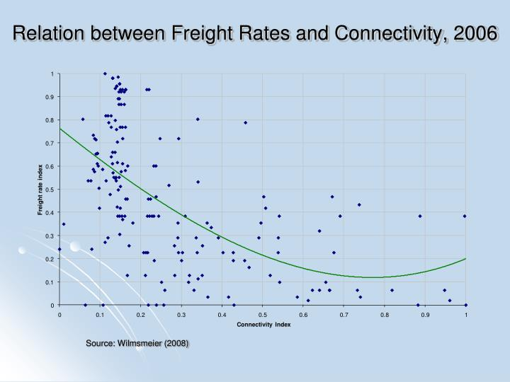 Relation between Freight Rates and Connectivity, 2006